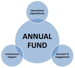 annual_found