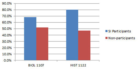 Sample data for the Pass Rate in Fall 2012 of students who used Supplemental Instruction compared to those that did not